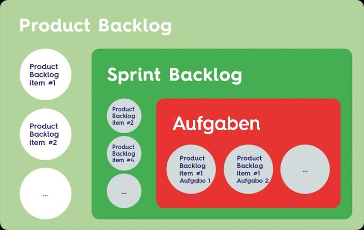 Backlog für Product Owner