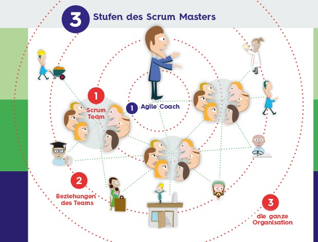 3 Levels Agile Coach