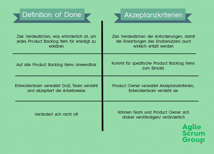 Definition of Done VS Akzeptanzkriterien