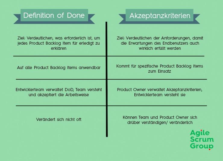 Was Ist Die Definition Of Done Erklarung Und Beispiele It Nicht It