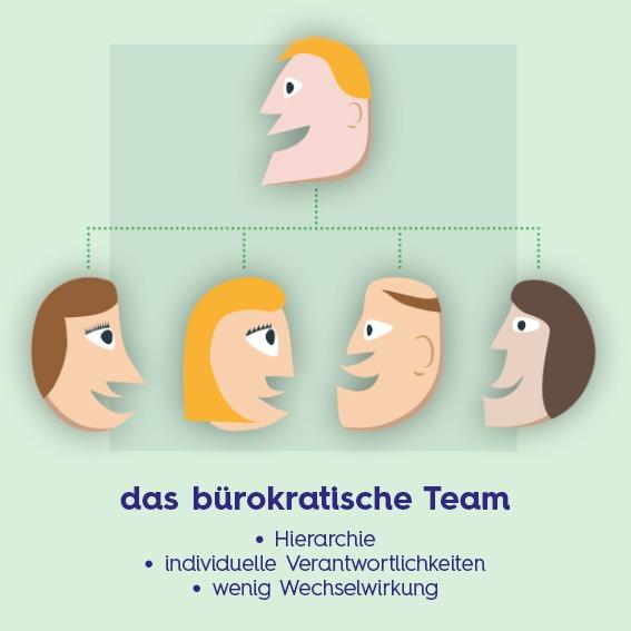 Bürokratie vs. Selbstorganisation