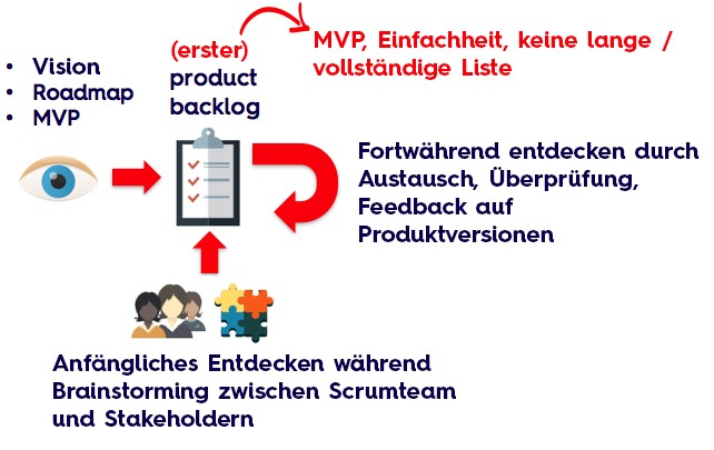 Was ist die Product Backlog?