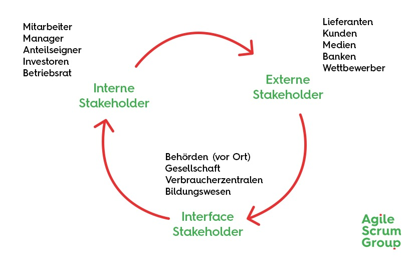 StakeHolder Arten | Agile Scrum Group