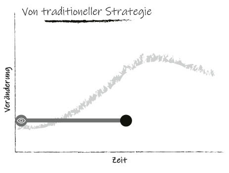 Agiler Strategie