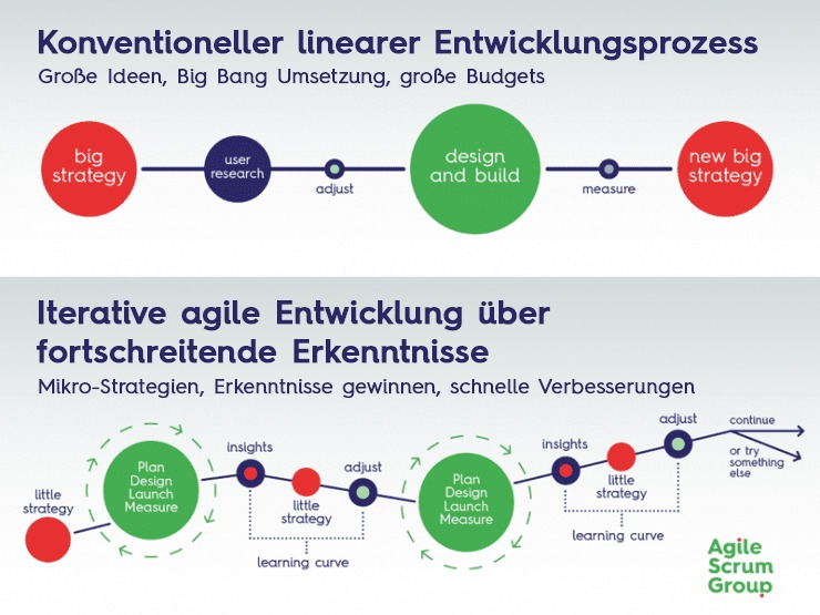 Konventionel vs Iterative