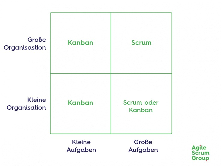 Scrum Matrix