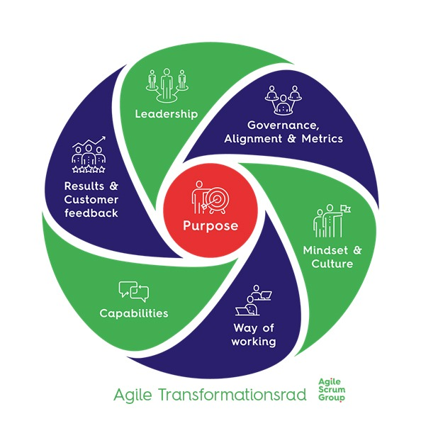 Agile Transformationsrad
