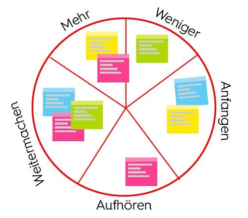Beitrag HR Agile Transformation